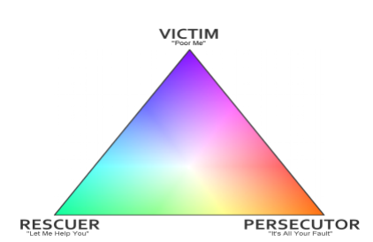 Understanding Drama Triangles-Boundaries in the Family
